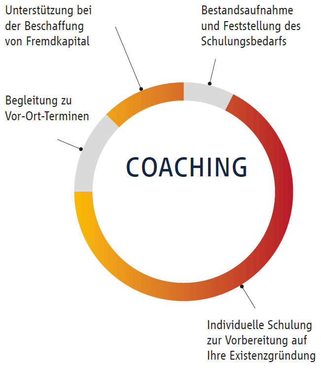Coaching Aufteilung