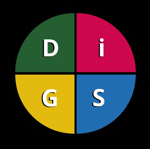 Die 4 DiSG-Persönlichkeiten